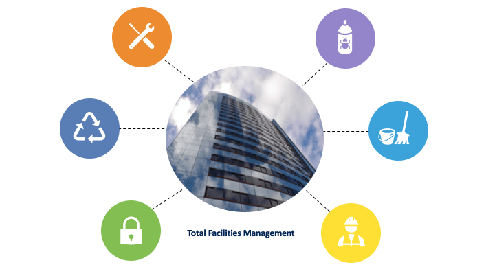 Total Facilities Management Overview
